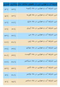 آب و هوایی دبی